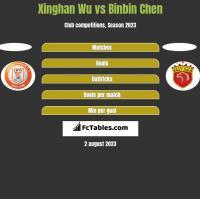 Xinghan Wu vs Binbin Chen h2h player stats