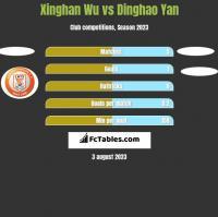 Xinghan Wu vs Dinghao Yan h2h player stats