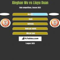 Xinghan Wu vs Liuyu Duan h2h player stats