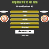 Xinghan Wu vs Xin Tian h2h player stats