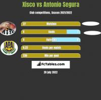 Xisco vs Antonio Segura h2h player stats
