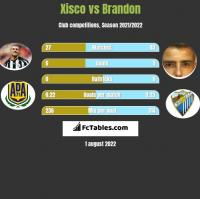 Xisco vs Brandon h2h player stats