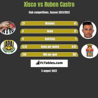 Xisco vs Ruben Castro h2h player stats