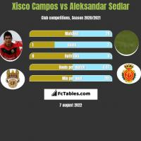 Xisco Campos vs Aleksandar Sedlar h2h player stats