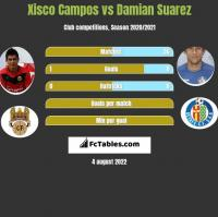 Xisco Campos vs Damian Suarez h2h player stats