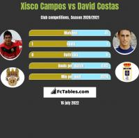 Xisco Campos vs David Costas h2h player stats