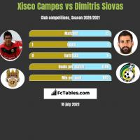 Xisco Campos vs Dimitris Siovas h2h player stats