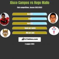 Xisco Campos vs Hugo Mallo h2h player stats