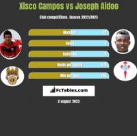 Xisco Campos vs Joseph Aidoo h2h player stats