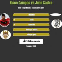 Xisco Campos vs Juan Sastre h2h player stats