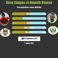 Xisco Campos vs Kenneth Omeruo h2h player stats