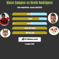 Xisco Campos vs Kevin Rodrigues h2h player stats