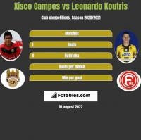 Xisco Campos vs Leonardo Koutris h2h player stats