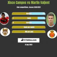 Xisco Campos vs Martin Valjent h2h player stats