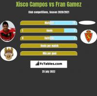 Xisco Campos vs Fran Gamez h2h player stats