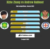 Xizhe Zhang vs Andrew Nabbout h2h player stats