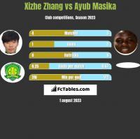 Xizhe Zhang vs Ayub Masika h2h player stats