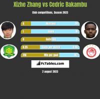 Xizhe Zhang vs Cedric Bakambu h2h player stats