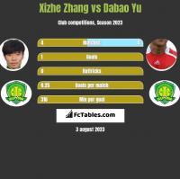 Xizhe Zhang vs Dabao Yu h2h player stats