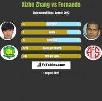 Xizhe Zhang vs Fernando h2h player stats