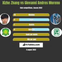 Xizhe Zhang vs Giovanni Andres Moreno h2h player stats