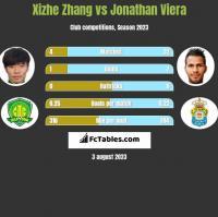 Xizhe Zhang vs Jonathan Viera h2h player stats