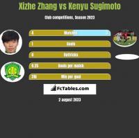 Xizhe Zhang vs Kenyu Sugimoto h2h player stats