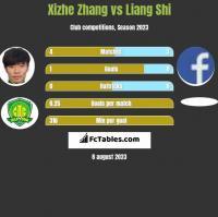 Xizhe Zhang vs Liang Shi h2h player stats