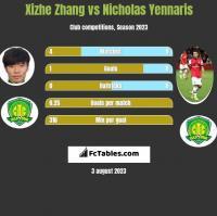 Xizhe Zhang vs Nicholas Yennaris h2h player stats