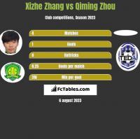 Xizhe Zhang vs Qiming Zhou h2h player stats