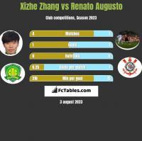 Xizhe Zhang vs Renato Augusto h2h player stats