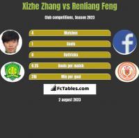 Xizhe Zhang vs Renliang Feng h2h player stats