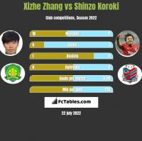Xizhe Zhang vs Shinzo Koroki h2h player stats