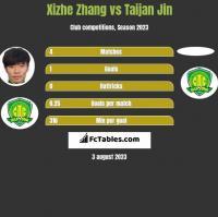 Xizhe Zhang vs Taijan Jin h2h player stats