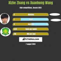Xizhe Zhang vs Xuanhong Wang h2h player stats