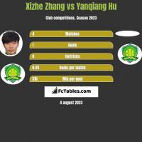 Xizhe Zhang vs Yanqiang Hu h2h player stats
