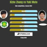 Xizhe Zhang vs Yuki Muto h2h player stats