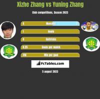 Xizhe Zhang vs Yuning Zhang h2h player stats