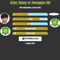 Xizhe Zhang vs Zhongguo Chi h2h player stats