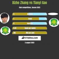 Xizhe Zhang vs Tianyi Gao h2h player stats