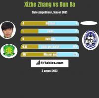 Xizhe Zhang vs Dun Ba h2h player stats