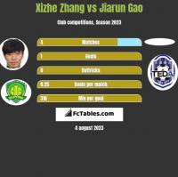 Xizhe Zhang vs Jiarun Gao h2h player stats