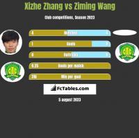 Xizhe Zhang vs Ziming Wang h2h player stats