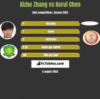 Xizhe Zhang vs Kerui Chen h2h player stats