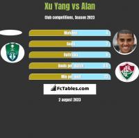 Xu Yang vs Alan h2h player stats