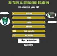 Xu Yang vs Emmanuel Boateng h2h player stats