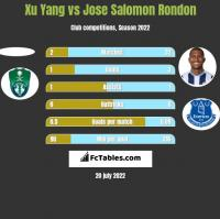 Xu Yang vs Jose Salomon Rondon h2h player stats