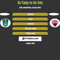 Xu Yang vs Ke Sun h2h player stats