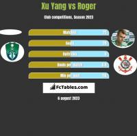 Xu Yang vs Roger h2h player stats