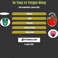 Xu Yang vs Yongpo Wang h2h player stats